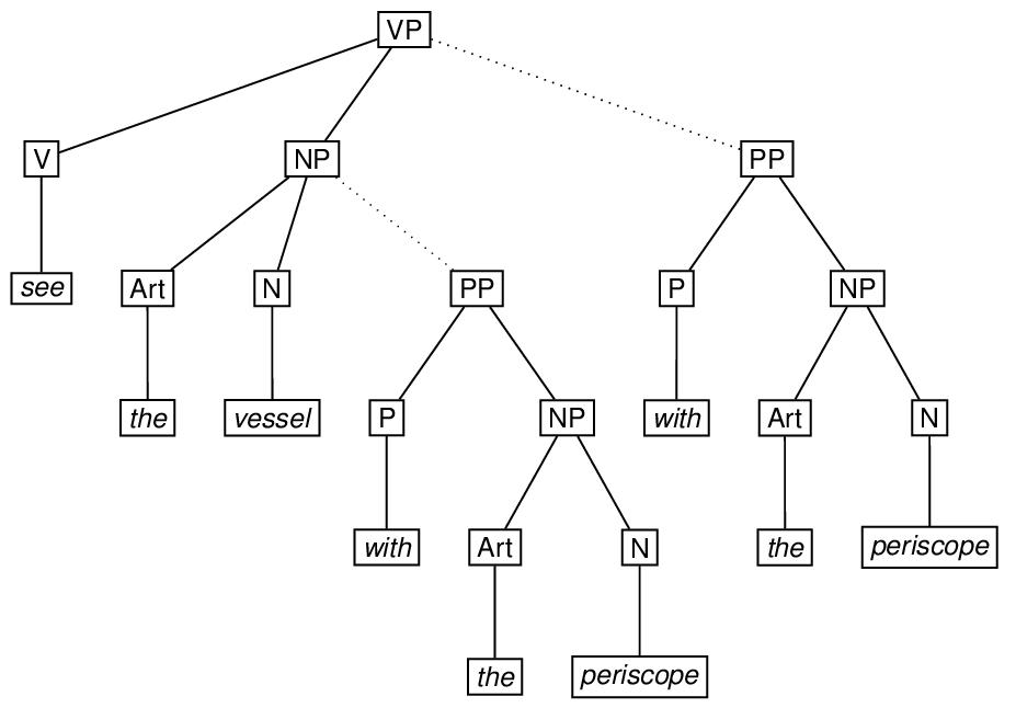19 graphs networks and trees the tei guidelines etree nex3 labelvplabel etree labelvlabel eleaf labelseelabel eleaf etree etree labelnplabel etree labelartlabel ccuart Image collections